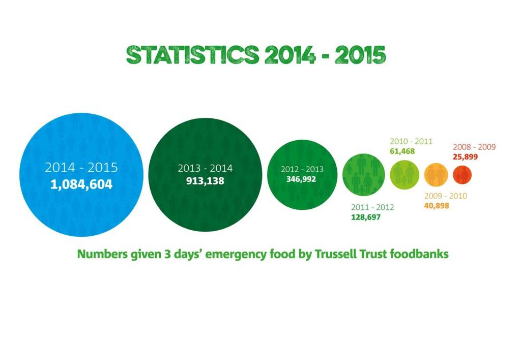 foodbank statistics 2014 to 2015