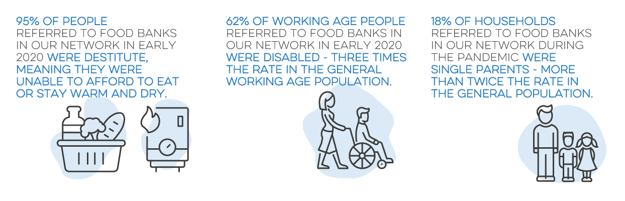 95% of people referred to food banks in our network in early 2020 were destitute, meaning they were unable to afford the eat or stay warm and dry. 62% of working age people referred to food banks in our network in early 2020 were disabled - three times the rate in the general working age population. 18% of households referred to food banks in our network during the pandemic were single parents - more than twice the rate in the general population.